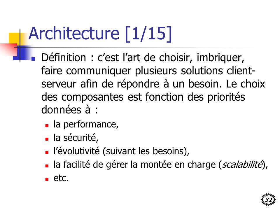 Architecture [1/15]
